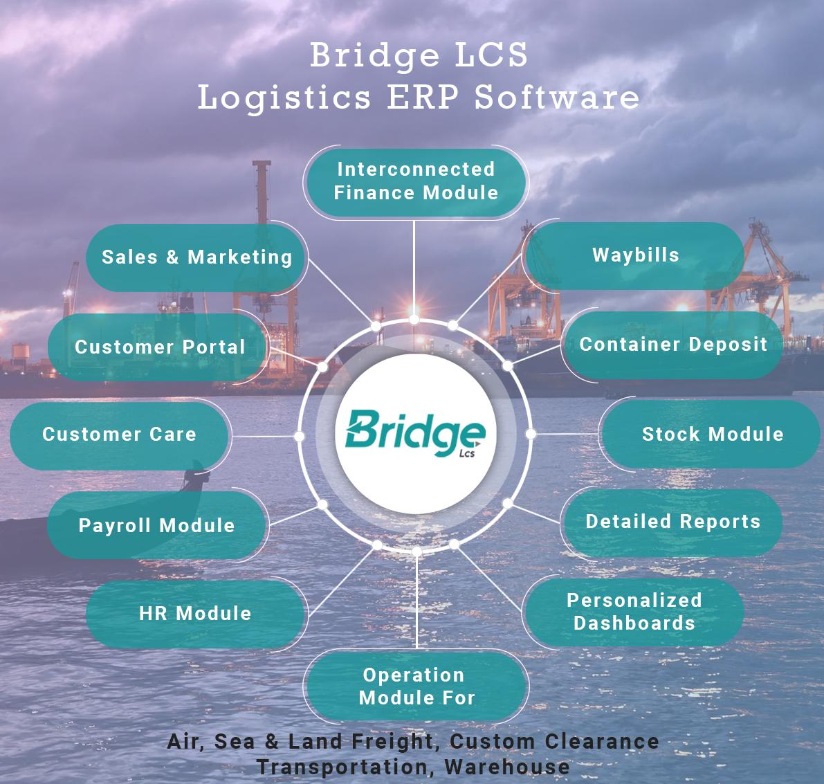 Bridge LCS ERP Software infographics | ERP software new version