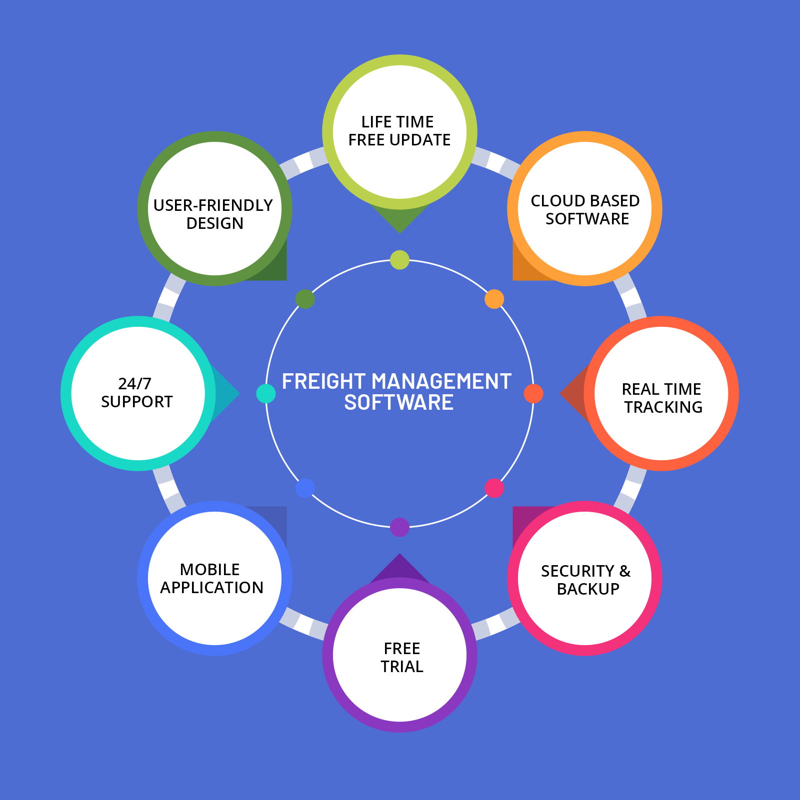 choose right logistics management software