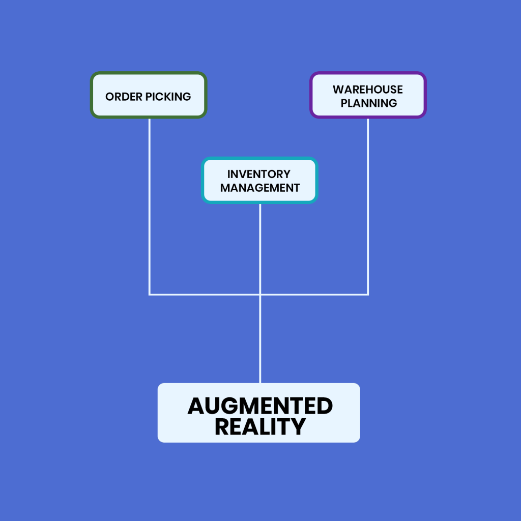 Augmented Reality warehouse automation.